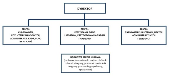 struktura_org
